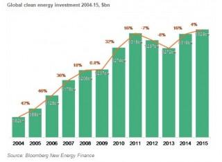 record-investimenti-rinnovabili